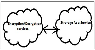 Literature review on cloud computing