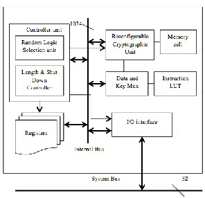 A fpga implementation of high security hybrid reconfigurable 4 hardware description ccuart Gallery