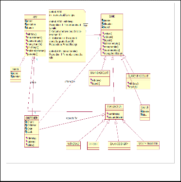 a methodology for validation of ocl constraints using coloured     use case diagram of atm