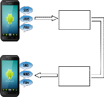 A New Mobile Application for Encrypting SMS / Multimedia Messages on