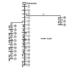 fig 3: single line diagram for a 30-bus radial distribution system