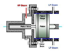 a review of solar powered steam piston engine technology its rh ijser org Steam Locomotive Diagram Train Steam Engines Work Diagram