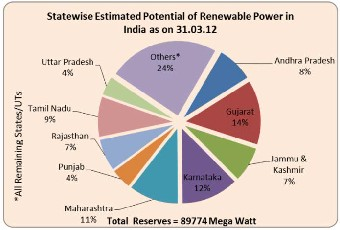 research paper on renewable energy in india