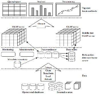 Research Paper on Data Mining