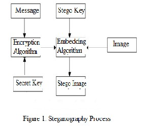 thesis on audio steganography Home essays audio steganography audio steganography existing audio steganography software can embed messages in wav, au, and even mp3 sound files embedding secret messages in digital sound is usually a more difficult process than embedding messages in other media.