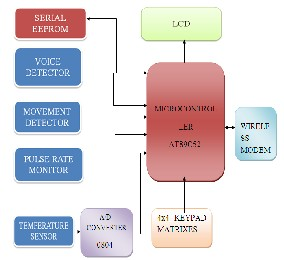 A Wireless Based Real Time Patient Monitoring System
