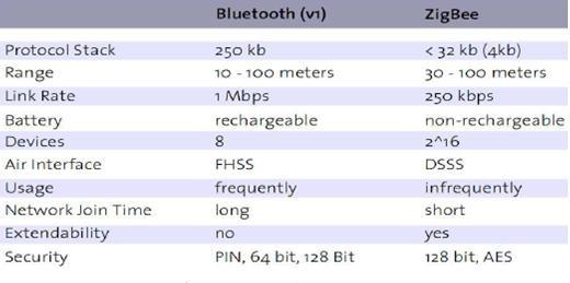 A Zigbee Based Wireless Datalogging System