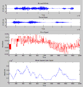 A contingent adaptive echo cancellation method by