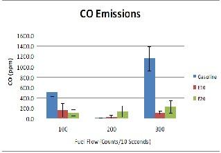 ethanol madness essay responses