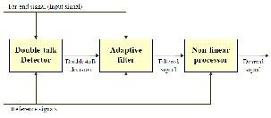 acoustic canceller echo thesis