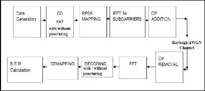 interoperability paper essay