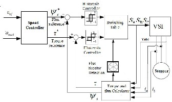 The research paper published by ijser journal is about for Stepper motor torque control