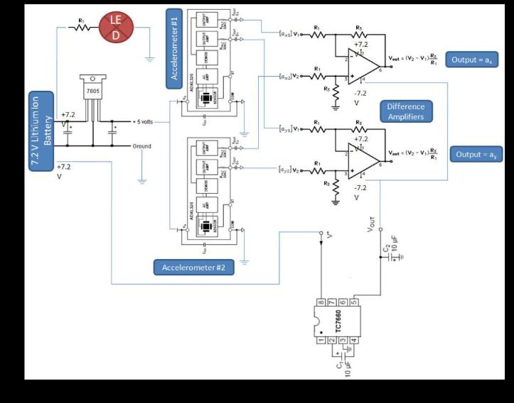 5 3 control system design