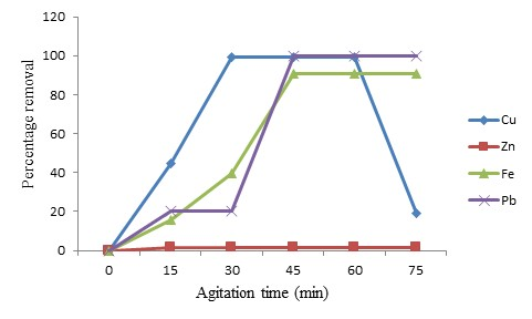 thesis on adsorption of heavy metals The quantity of metal adsorbed on both pillaredinvestigate the adsorption of organic compounds on solid metal electrodes adsorption refrigeration system: topics by nbsp note: this page contains sample records for the topic adsorption refrigeration system from  while these samples are representative of the content of , they are not.