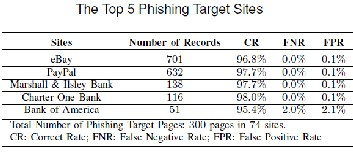 Research paper on phishing