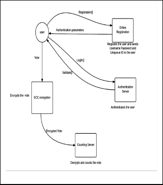 An efficient mobile voting system scheme based on elliptic curve counting phase at the time of counting cs decrypt the ballot with its private key and retrieves the vote and increments the count of the candidate who is ccuart Gallery