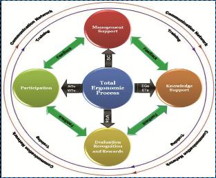 An Ergonomic Evaluation And Intervention Model Macro