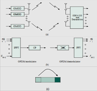 mimo ofdm thesis report Principles of mimo-ofdm wireless systems helmut b olcskei communication technology laboratory swiss federal institute of technology (eth) sternwartstrasse 7, ch-8092.