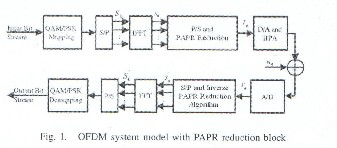 Thesis on ofdm papr