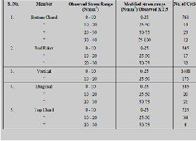 Analytical Approach for Assessment of Fatigue Life of Steel