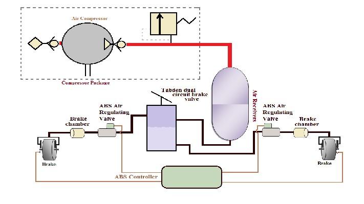 Pneumatic Circuit Air Brake Schematic Electrical Wiring Diagram