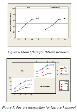 Application of Response Surface Methodology to Optimize