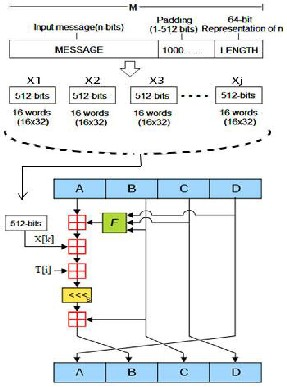 the md5 message digest algorithm Message digest algorithms usually produce a digest of length ranging from 128  bits to  [3][4][6][7][8][9] such as md4, md5, sha-1, sha-256 etc reveals that the .