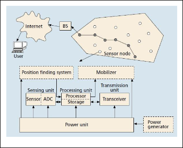 latest research papers on wireless sensor networks