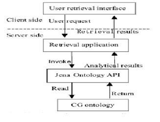 web based research paper storage and retrieval systems