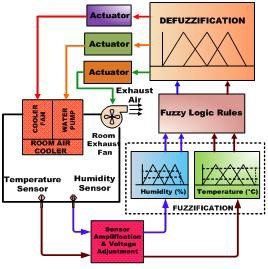 thesis of fuzzy logic with control system Medical diagnosis system using fuzzy logic strength of fuzzy logic control system over an expert system is in its ability to handle ambiguity.