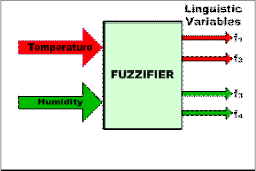 thesis of fuzzy logic with control system
