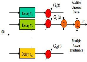 BER Enhancement of CDMA system using Broadside antenna and SDMA in