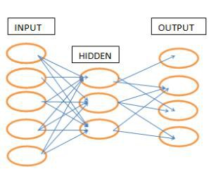 research papers on back propagation algorithm Abstract—an artificial neural network (ann) is an information processing paradigm that is inspired by the way biological nervous systems, such as the brain, process information the key element of this paradigm is the novel structure of the.