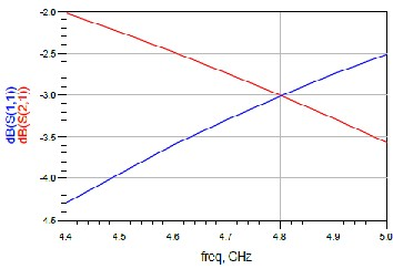 Band Pass Filter and Low Noise Amplifier Design using