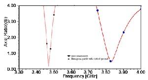 Bandwidth Enhancement Of Patch Antenna - zipsrewards