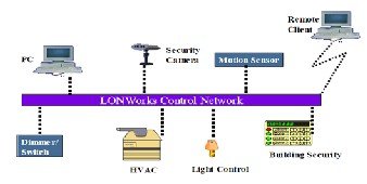 Power line communication essay