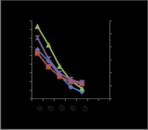 research paper cellulase production