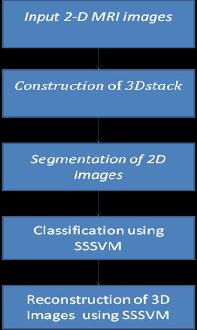 figure 1 block diagram of proposed system