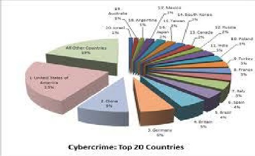 Cybercrime research paper