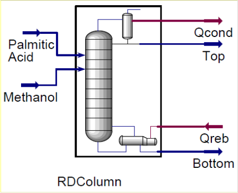 research papers reactive distillation In this paper the concept of heat integrated distillation column (hidic) and  reactive distillation (rd) were used to study the ethyl acetate process by the.