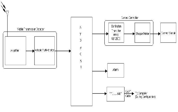 Cell Phone Tracking Camera Controller