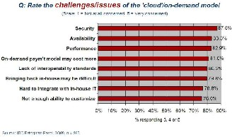 security issues in cloud computing thesis This master thesis research completes my program of economics and ict in the   75 comparison with literature cloud computing benefits issues security.