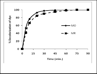 azo dye degradation by bacteria thesis Original article: biodegradation and detoxification of textile azo dyes by bacterial zation of microorganisms for degradation and detoxification of dyes.