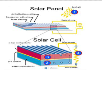 cost when using photovoltaic cell essay Essay cost-performance respectively, by using bos cost = 75 us$ × m this assumption takes into account that pv cells only operate at a fraction of.