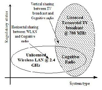 spectrum sensing for cognitive radio thesis