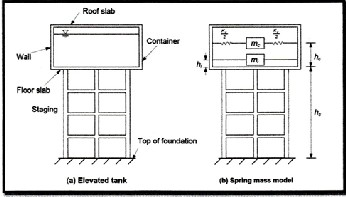 Comparison between Static and Dynamic Analysis of Elevated Water Tank