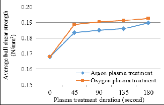 oxygen research paper