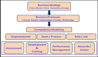 competency mapping project      degree method   Competence  Human