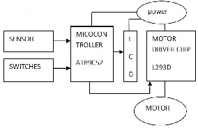 Congestion free elevator control using microcontroller fig 1 block diagram of the elevator system ccuart Images