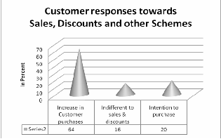 research papers on consumer behaviour towards big bazaar Initially i was not sure about how to proceed towards the project but with the  about consumer behaviour,  at big bazaar 5) to understand the consumer.